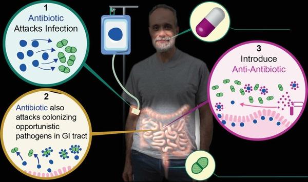 Cholestyramine Taken With Daptomycin Prevents Antimicrobial Resistance
