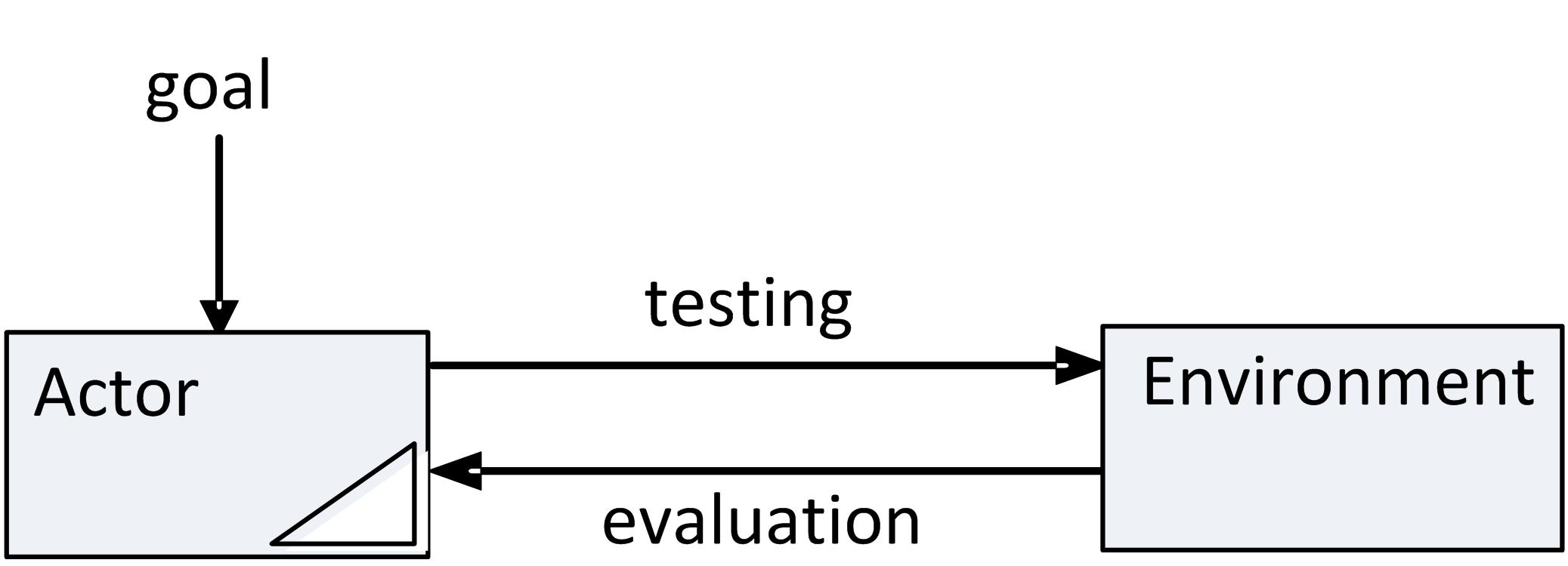 Convergence Inducing Process
