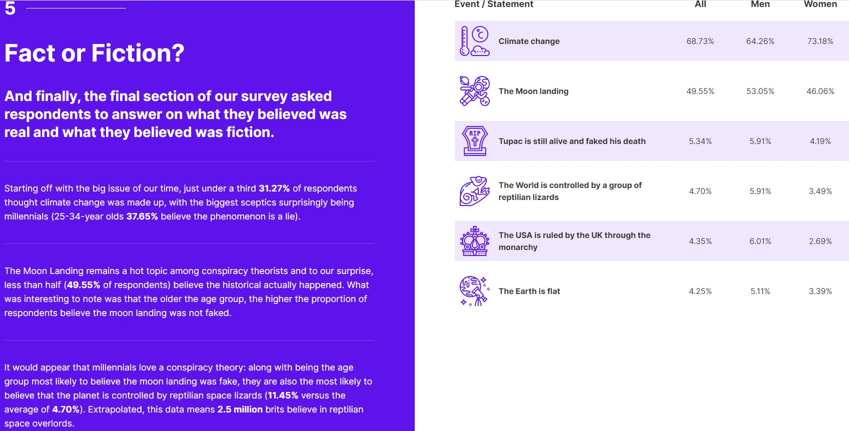 65% Of British Millennials Think The Moon Landing Was Fake, 11% Think Tupac's Death Was Faked Too