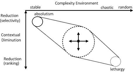 The Pattern Of Contextual Diminution