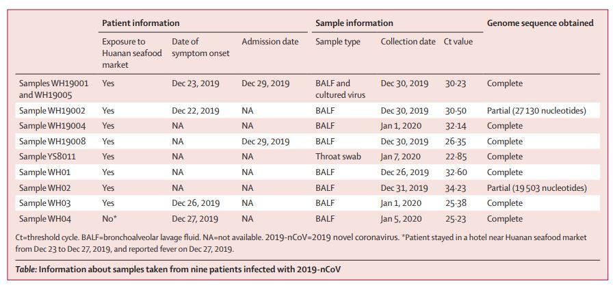 Coronavirus 2019 Is A New Human-Infecting Coronavirus, Genetically Distinct From Human SARS