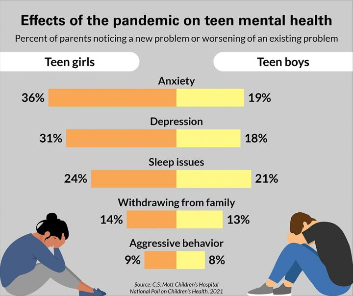 46% Of Parents Say Responses To The COVID-19 Pandemic Damaged Teen Mental Health