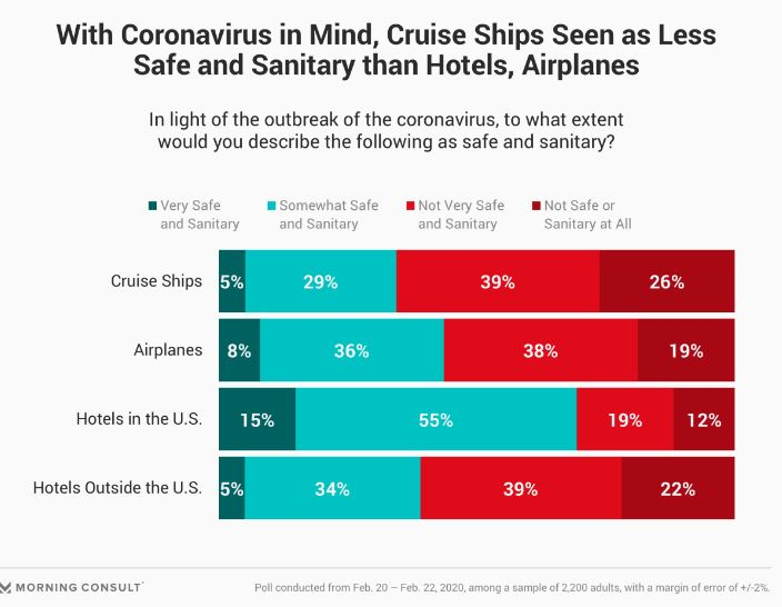 Microbiologists Didn't Trust Cruise Ship Cleanliness Before Coronavirus, Now No One Does