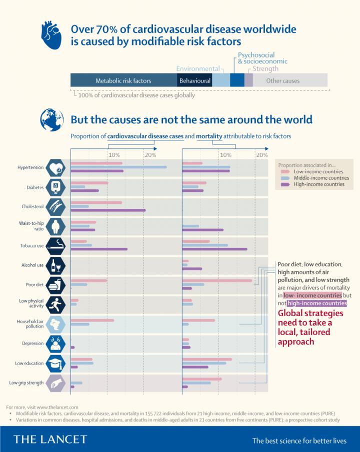 Cancer Is The Leading Cause Of Death In High-Income Countries, And That's A Public Health Win