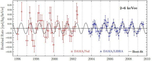 Quark Nuggets Of Dark Matter As The Origin Of Dama-Libra Signal ?