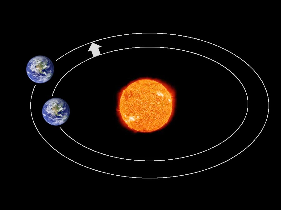 In physics an orbit is the gravitationally curved trajectory of an object such as the trajectory of a planet around a star or a natural satellite around a planet