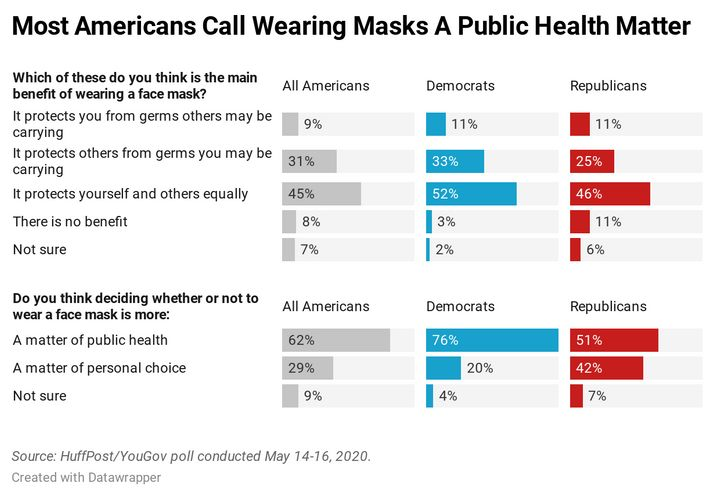 There Is No Political Divide Over Masks