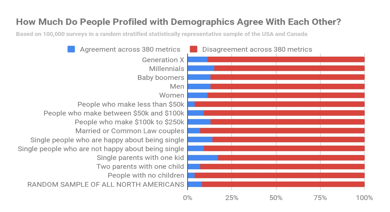 Why Advertising Doesn't Work Very Well - People Profiled By Demographics Actually Agree On Little