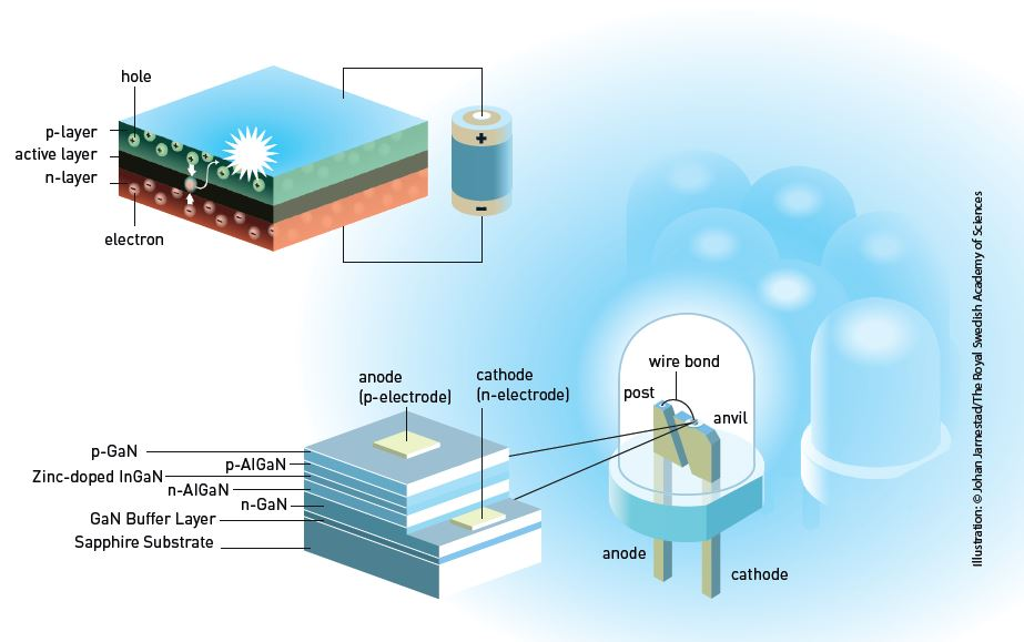 Physics Nobel Prize Awarded For Blue LEDs