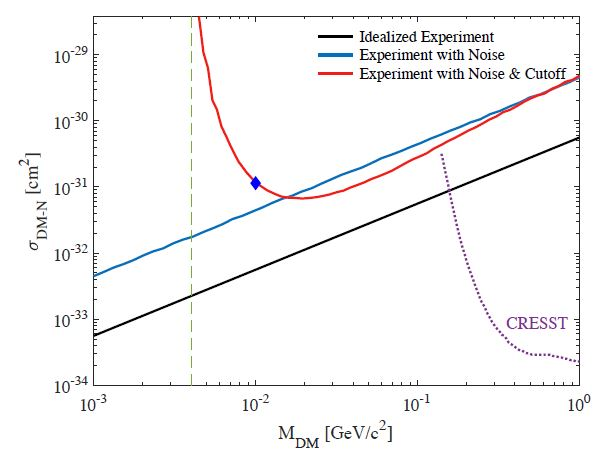 The Plot Of The Week - Detecting Dark Matter With Brownian Motion