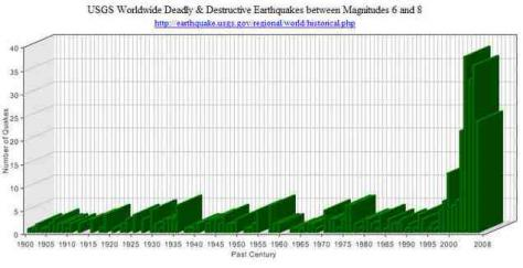 Why so many earthquakes this decade science 20 the graph legend states usgs worldwide deadlydestructive earthquakes between magnitudes 6 and 8 and plots data from 1900 to 2008 sciox Choice Image