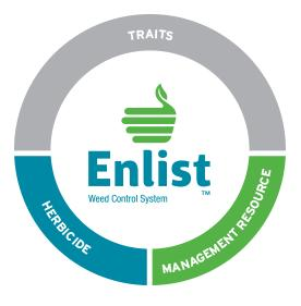 Enlist: What You Need To Know About New Dual Herbicide Resistant GMOs