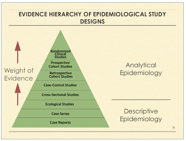 Limitations Of Cross-Sectional Epidemiology Studies And What That Means For Endocrine Disrupting Chemicals