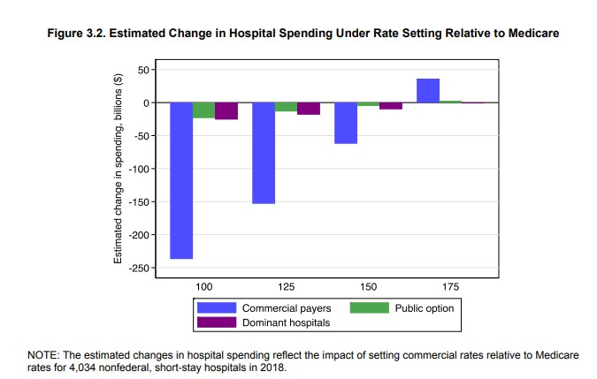 New RAND Paper Argues Government Control Of Health Care Pricing Will Reduce Costs Better Than Competition