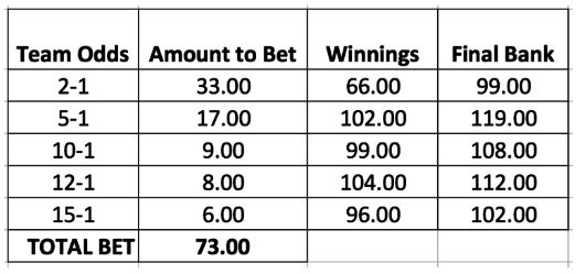 How To Win Money Betting On Euro 2016