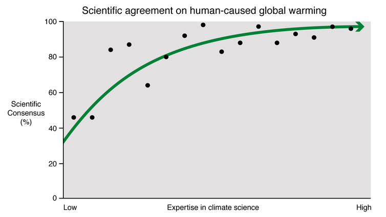 Consensus On Consensus: 97% Of Climate Scientists Say Climate Scientists Are Right On Global Warming