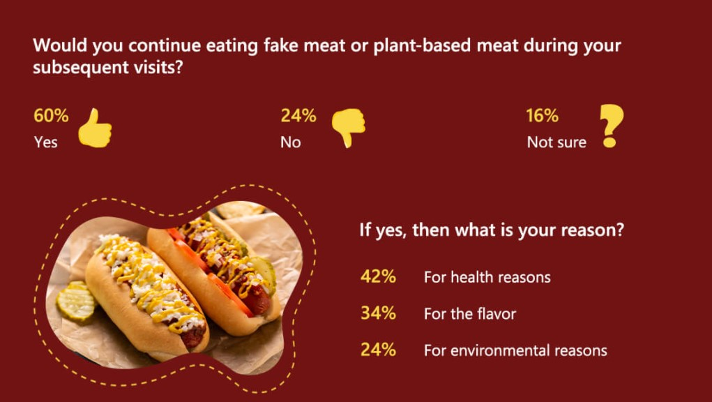 35% Of Americans Are Okay With 'Burgers' That Are Alternatives To Meat, Over 50% Have Tried One