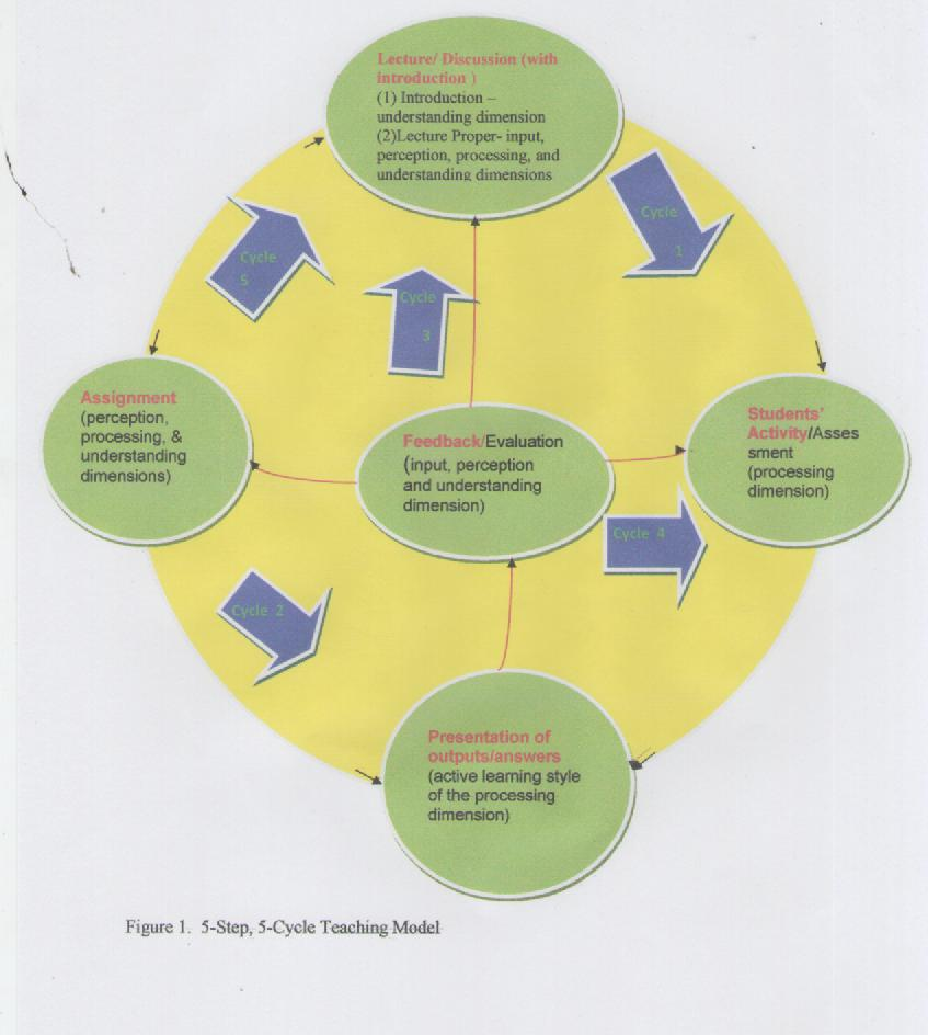 steps of dissertation Selecting a topic for your dissertation is not easy and is often not the most fun task, but it is extremely important to choose a current and relevant topic a well- chosen topic ensures that you can more easily write a qualitatively good dissertation this also makes the writing process more pleasant for you.