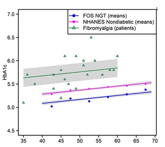 In A Pilot Study, Metformin For Insulin Resistance Reduces Fibromyalgia Pain