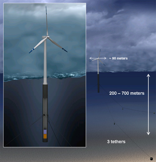 Norsk Hydro Floating Wind Turbine