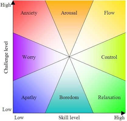 Some Thoughts And Questions On Csikszentmihalyi's Flow