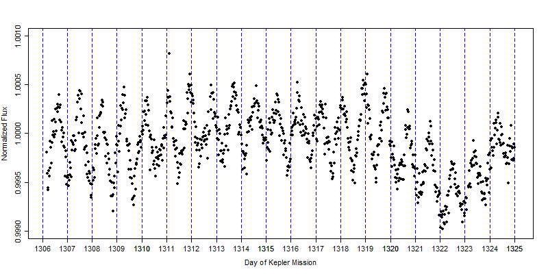 Flux in section of light curve with high amplitude