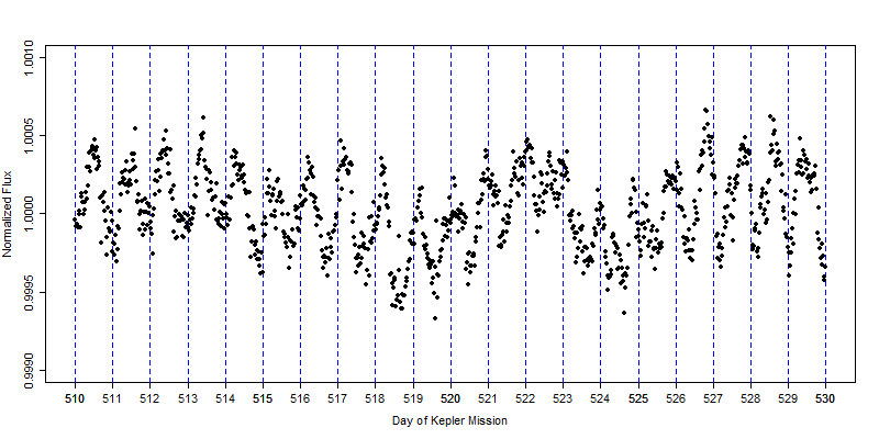 Another light curve section with relatively large amplitude