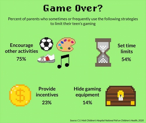 Almost 90% Of Parents Say Kids Spend Too Much Time Gaming