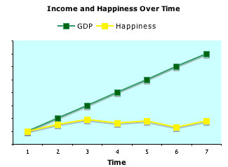GDP and happiness displayed roughly over time