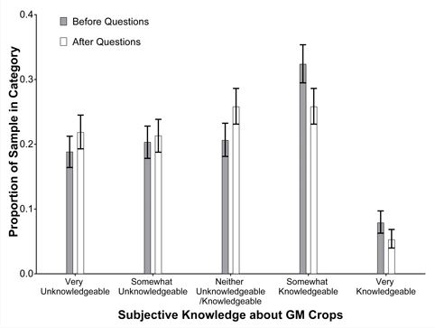 Anti-Science Beliefs On GMOs May Be Due To Knowledge Gap