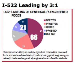 Big Ag Spending Is Not Why GMO Labeling Laws Fail