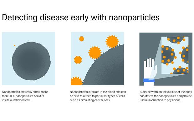 Google X Tackles Cancer And Heart Attacks