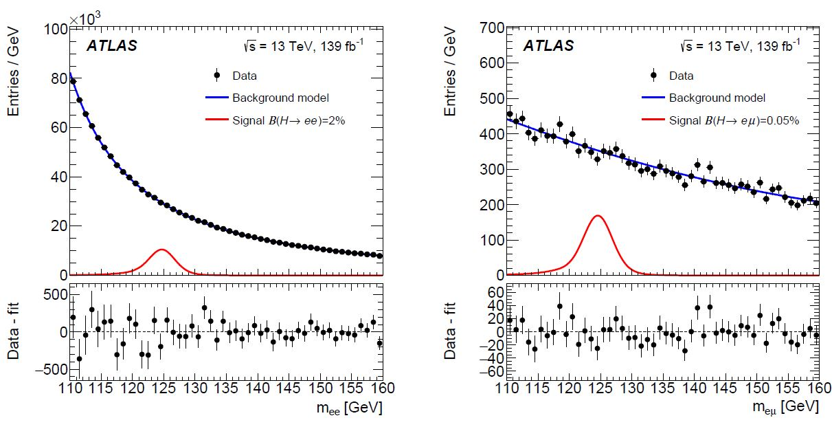 The Plot Of The Week: New Limits On Higgs Decays To Electrons