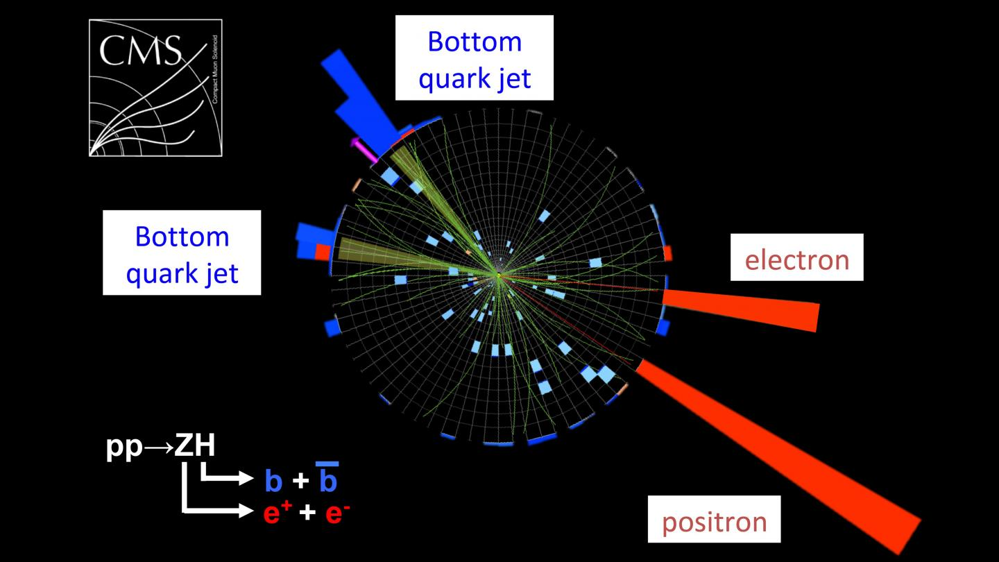 Detection Of Higgs Particle Via Decay Into Bottom Quarks