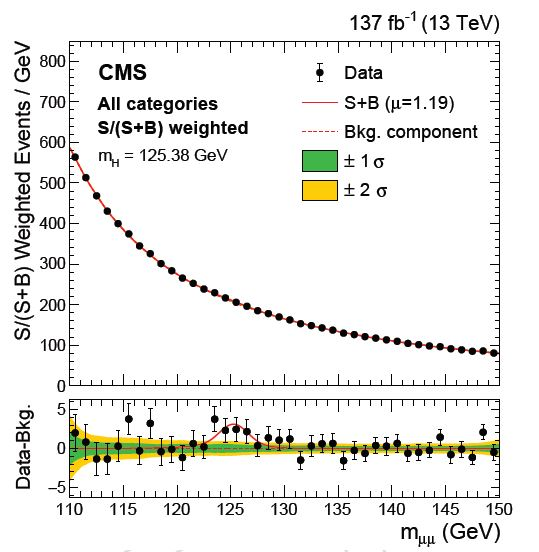 Higgs Decay To Muons: CMS Wins The Race