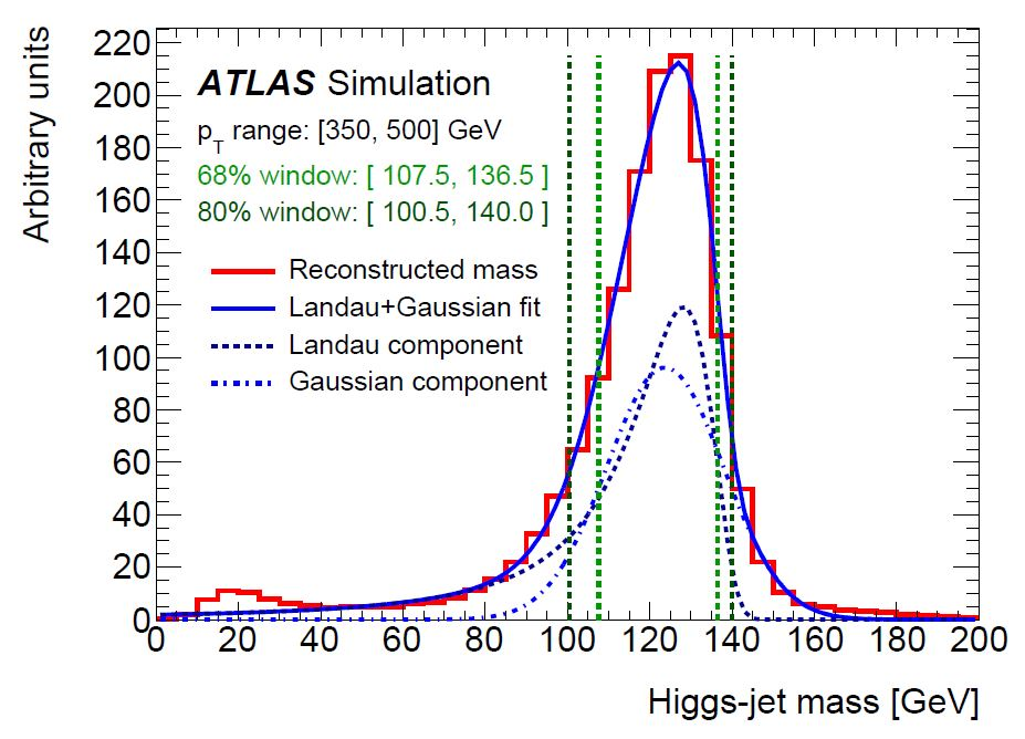 The Plot Of The Week - Higgs Bosons Hiding Inside Jets