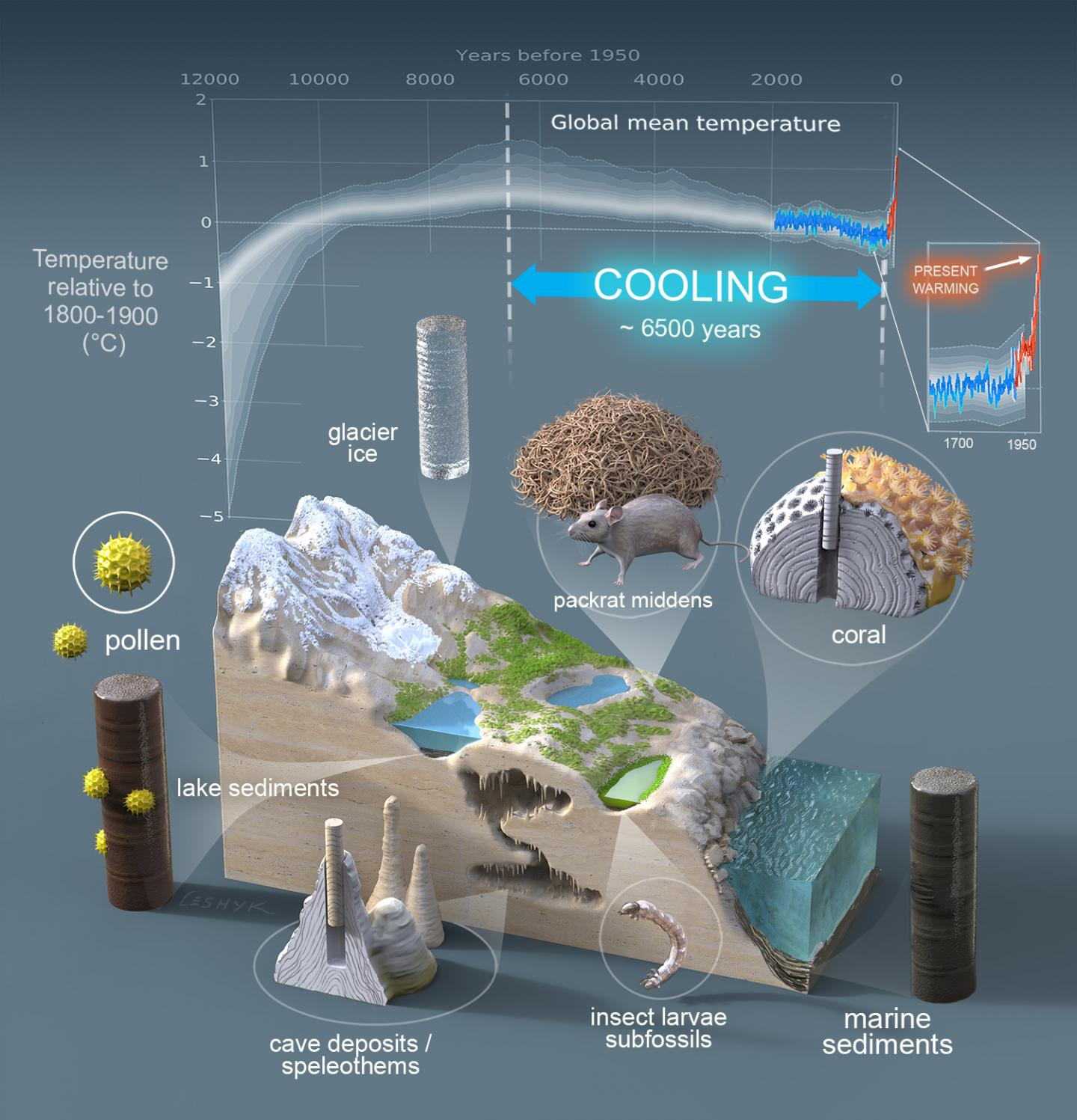 Global Warming Reversed 6,500 Years Of Cooling