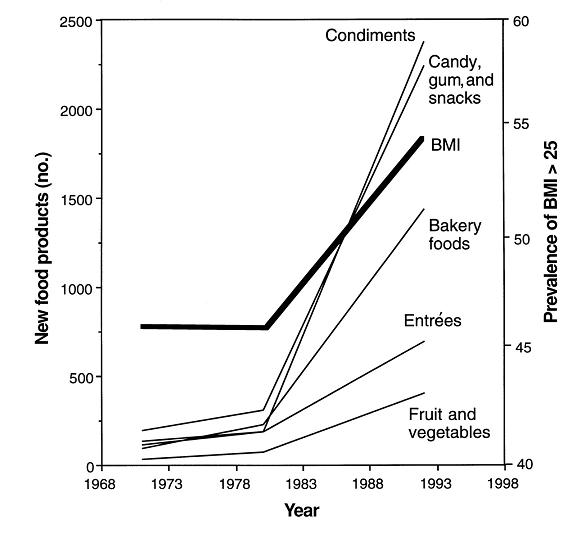 how the food supply changed in the years immediately after HFCS got cheap small