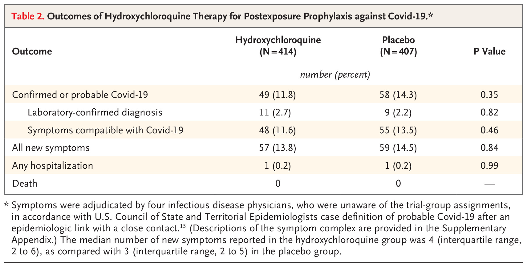 Randomized Double-Blind Trial Of Hydroxychloroquine Finds It's In The Placebo Range