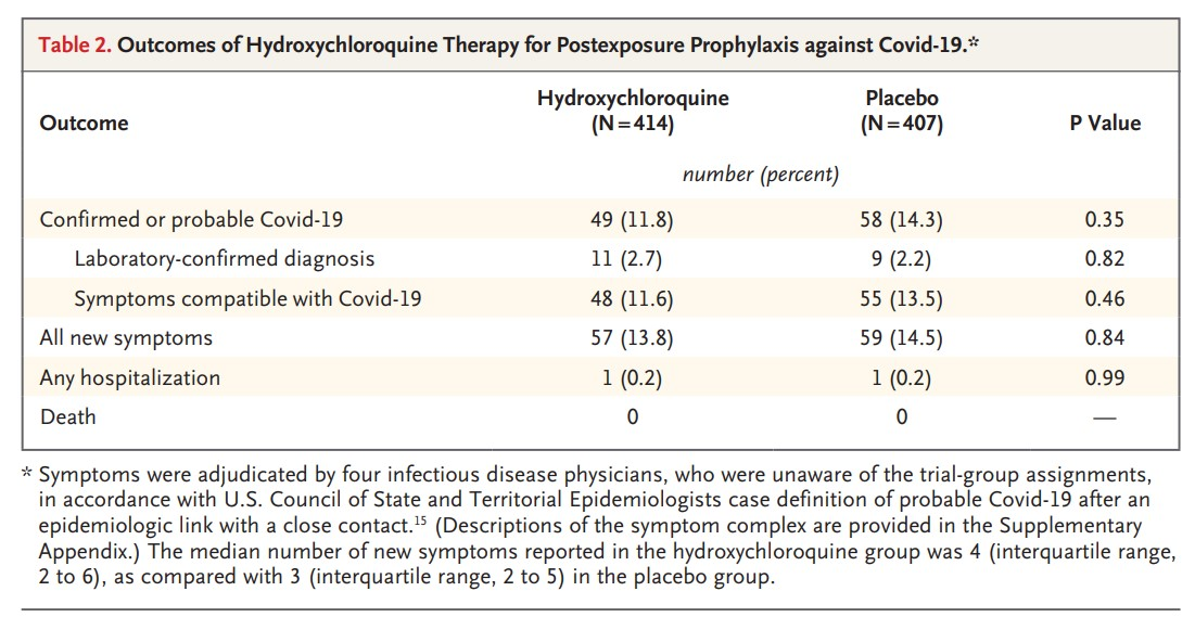 One Hydroxychloroquine A Day Does Not Keep The Doctor Away
