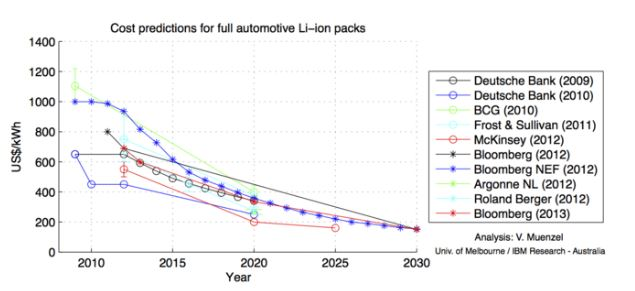 Electric Car Batteries Down To Around $7,500, Maybe Be Down To $5,000 In 5 Years