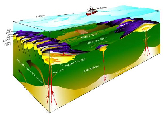 New Methane Source Discovered In Arctic Ocean