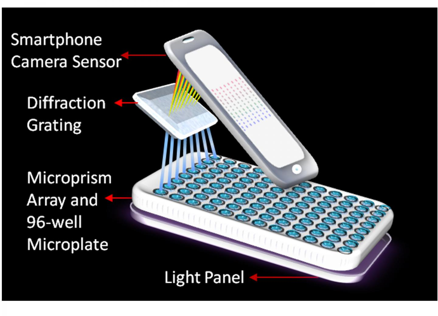 IPhone Lab Detects Cancer, May Lead To Instant Diagnosis