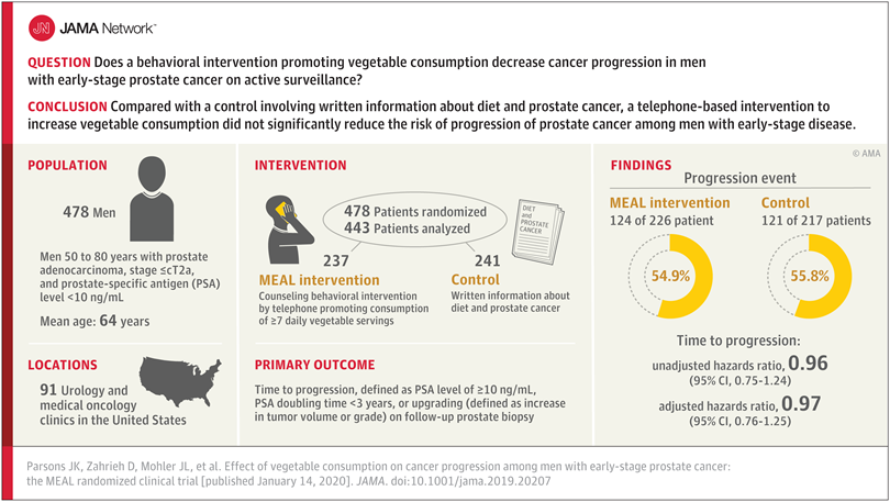 Vegetable Consumption Doesn't Decrease Prostate Cancer Progression