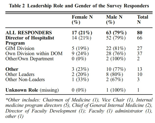 Would More Women In Academic Medicine Leadership Roles Have Improved Coronavirus Response?