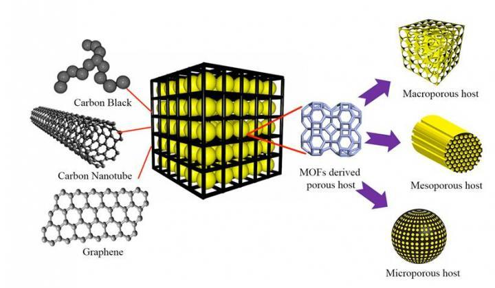 Lithium-Sulfur Batteries, With A Graphene Wrapper