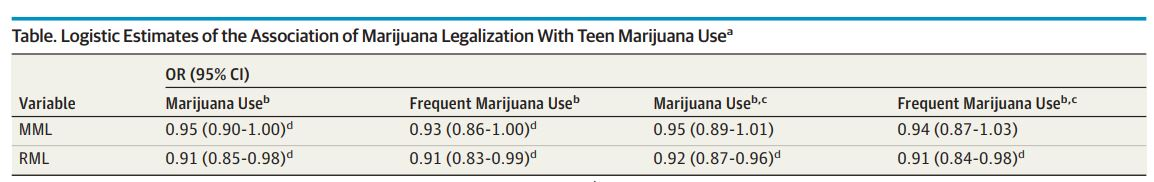 Marijuana Legalization Linked To Decline In Teen Use