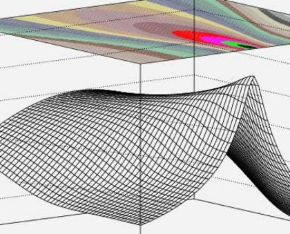 Rudiments Of The Method Of Maximum Likelihood