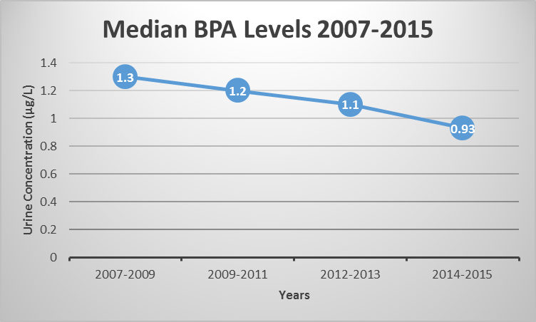 BPA Exposure In Canada - How Low Can You Go?