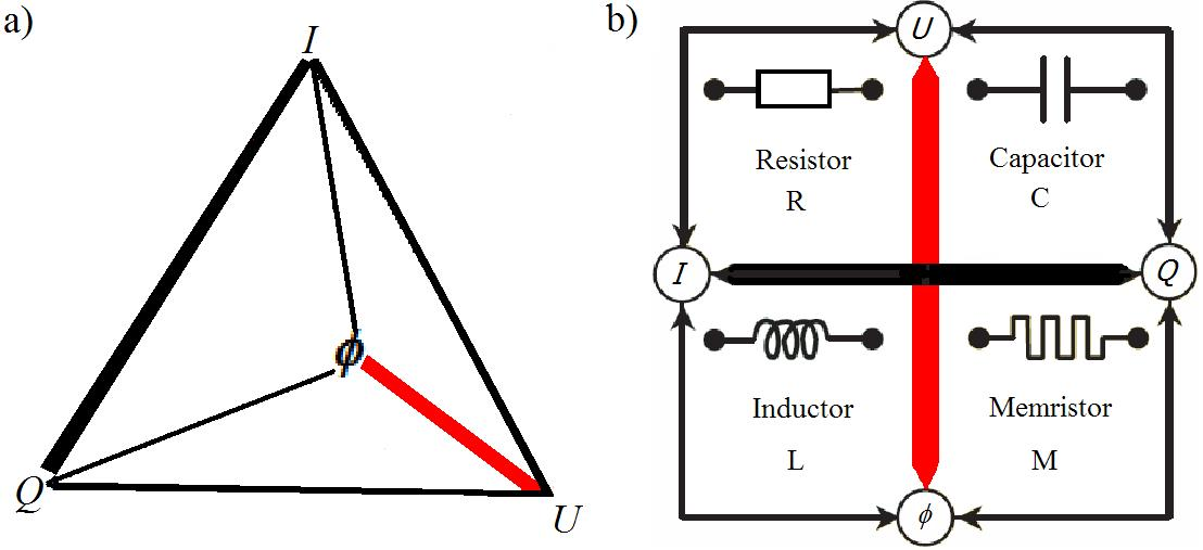 The Memristor  Another Science Scandal